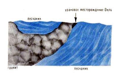 Древний ядерный реактор вид в разрезе