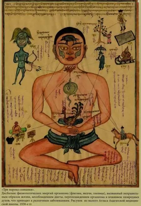 Лечение Мантрами форма лечения, берущая своё начало в древности