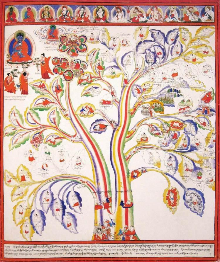Дерево равновесия и дисбалланса