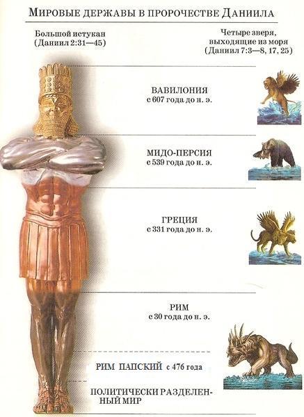 библейские пророчества