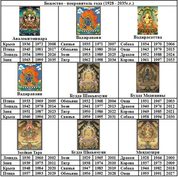 тибетская астрология божество покровитель года