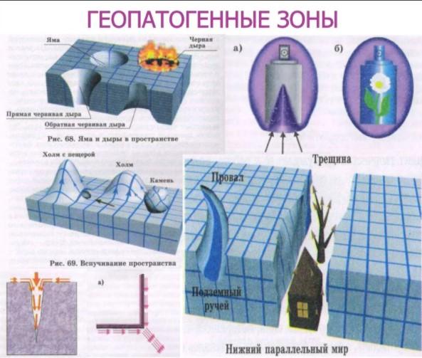 Геопатогенные Зоны - Причины Возникновения Аномалий