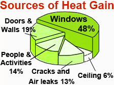 Sources of Heat Gain