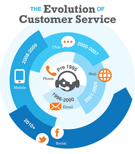 Customer Service technology course