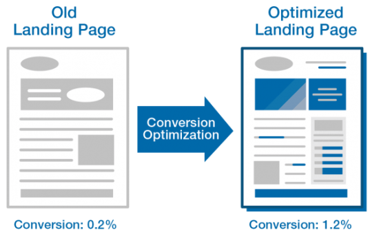 Optimised landing page for SEO with content marketing