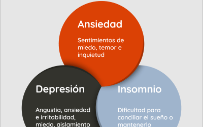 Ansiedad, Depresión, Insomnio en  pacientes post COVID