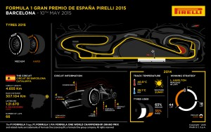 Pirelli INFOGRAPHICS-3 2015 Rd.5 / SPANISH GRAND PRIX