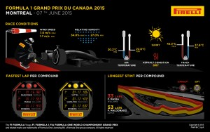 Pirelli INFOGRAPHICS-2 2015 Rd.7 / CANADIAN GRAND PRIX