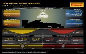 Pirelli INFOGRAPHICS-3 2015 Rd.15 / RUSSIAN GRAND PRIX