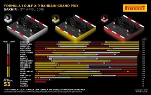 Pirelli INFOGRAPHICS-2, 2016 Rd.2 / BAHRAIN GRAND PRIX