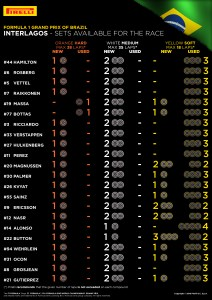 SETS AVAILABLE FOR THE RACE / Pirelli INFOGRAPHICS, 2016 Rd.20 / BRAZILIAN GRAND PRIX