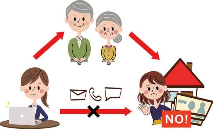 賃貸滞納対策:連帯保証人