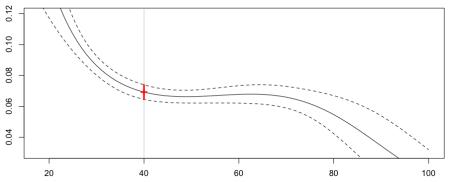 https://i1.wp.com/f-origin.hypotheses.org/wp-content/blogs.dir/253/files/2013/02/reg-poisson-splines.png?w=450