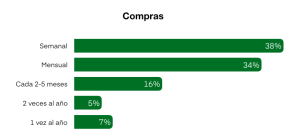 Distribucion de compras en linea en Mexico 2019