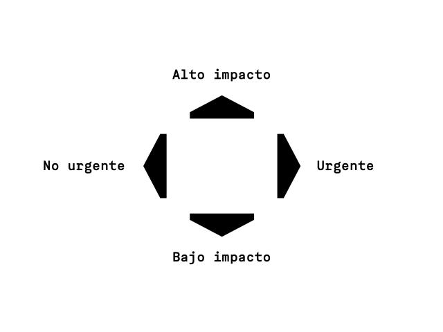 cuadrante-impacto-urgencia