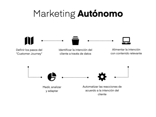 proceso marketing autonomo