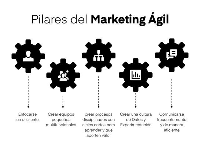 pilares del marketing agil
