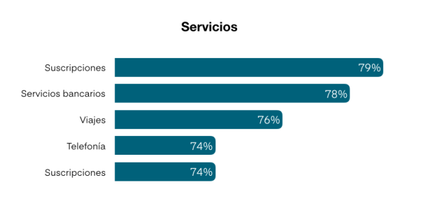 Distribución de productos vendidos en linea en Mexico 2019