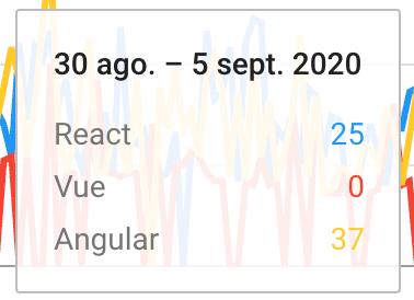 vue-angular-react-mexico-2