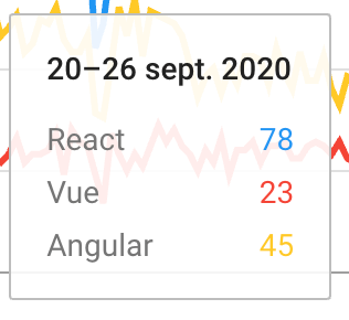 Trends dos Angular React y Vue