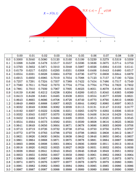 Generating your own normal distribution table r bloggers for 99 normal table