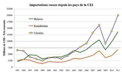 Importazioni russe dai paesi CSI