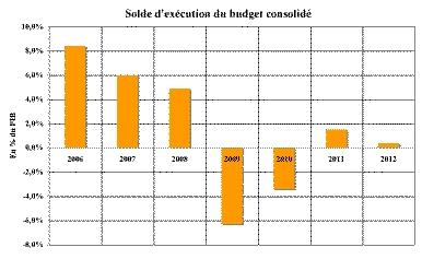 Saldo operativo bilancio consolidato