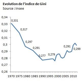 A - gini_niveau_vie70-2012-3
