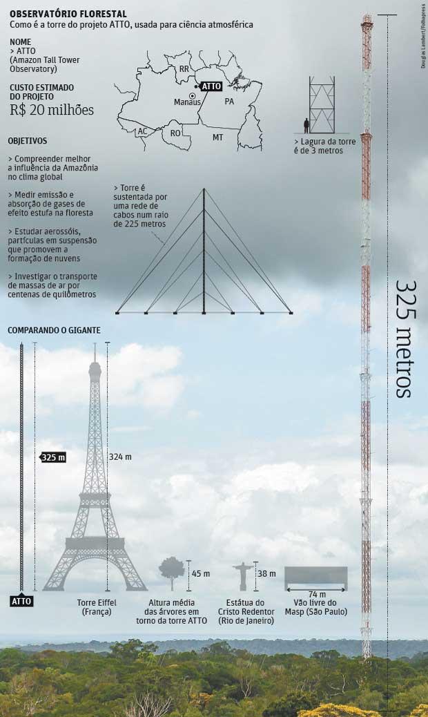 OBSERVATÓRIO FLORESTAL Como é a torre do projeto ATTO, usada para ciência atmosférica