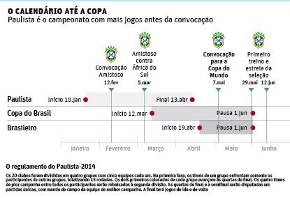 Paulista é o campeonato com mais jogos antes da convocação