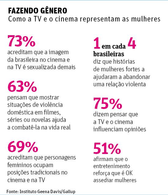 FAZENDO GÊNEROComo a TV e o cinema representam as mulheres