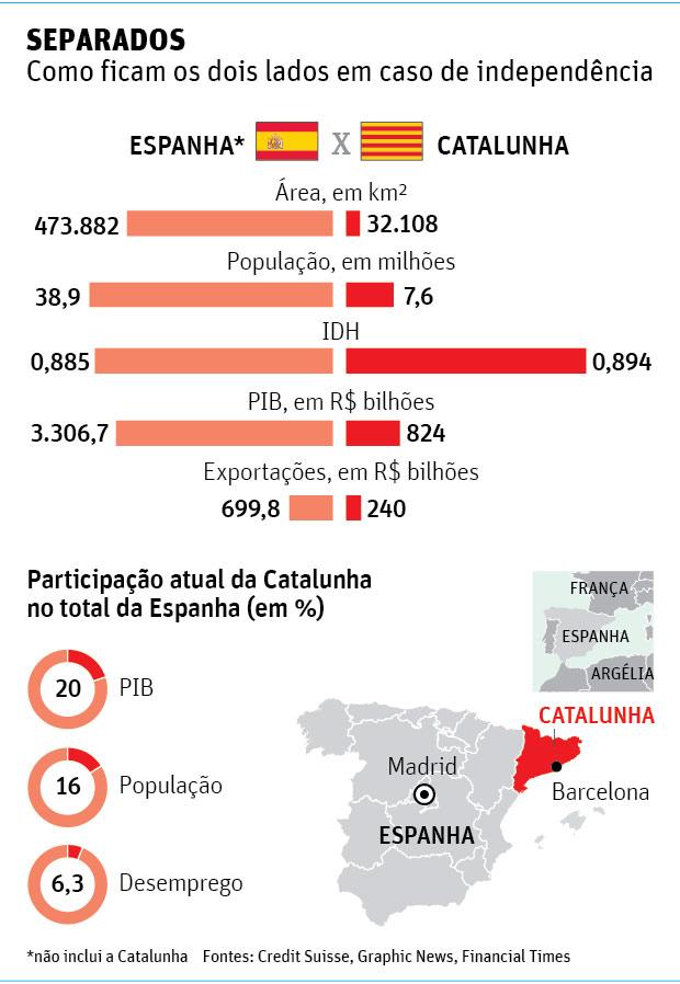 17276227 Espanha decide iniciar processo para revogar autonomia catalã