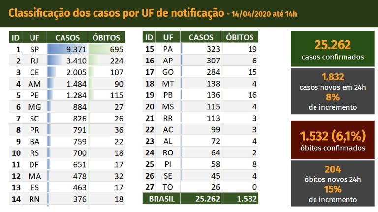 Divulgação de dados da Covid-19 à imprensa em 14 de abril, na gestão de Luiz Henrique Mandetta; quadro traz aumento percentual diário