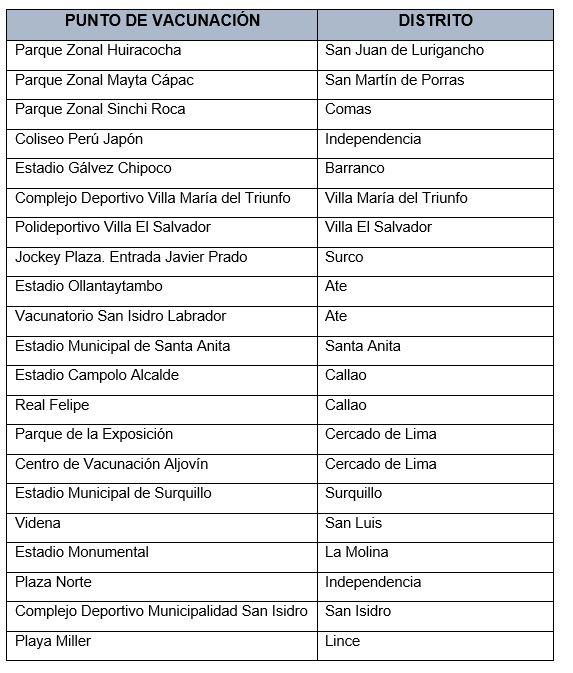 Centros de vacunación.
