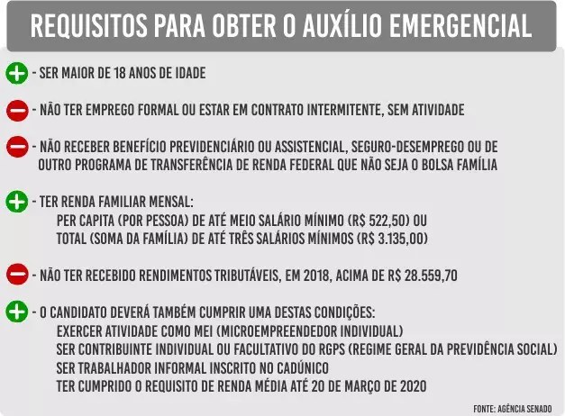 (Infográfico: Ricardo Oliveira)