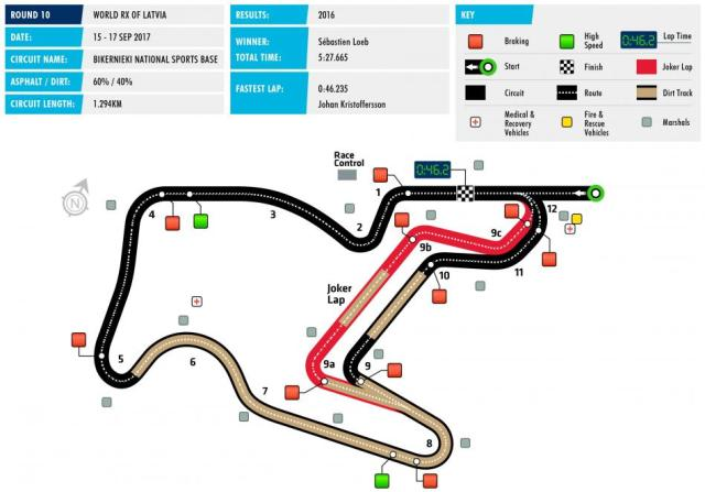 Biķernieku trase, grafiks: FIA