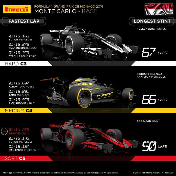 2019 Monaco Grand Prix, Sunday: Tyres by the numbers