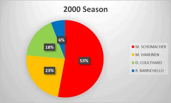 2000 Formula 1 season analysis