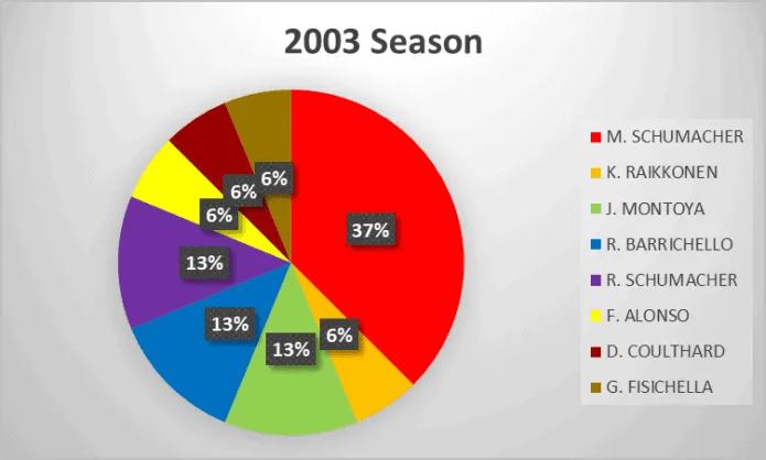 2003 Formula 1 season analysis