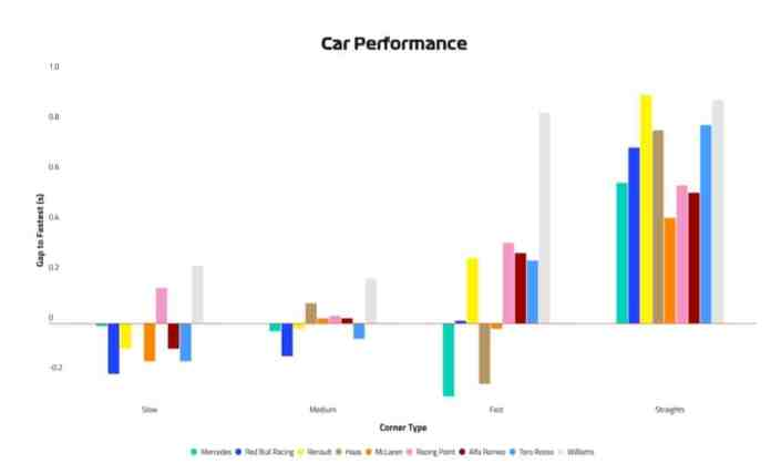 2019 Austrian Grand Prix, Friday - Car Performance