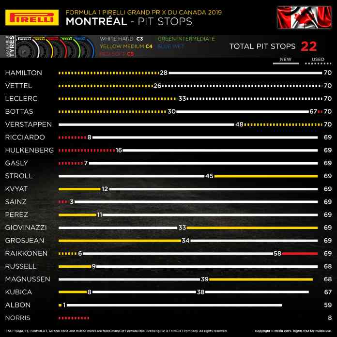 2019 Canadian Grand Prix, Sunday - Pit Stop Analysis