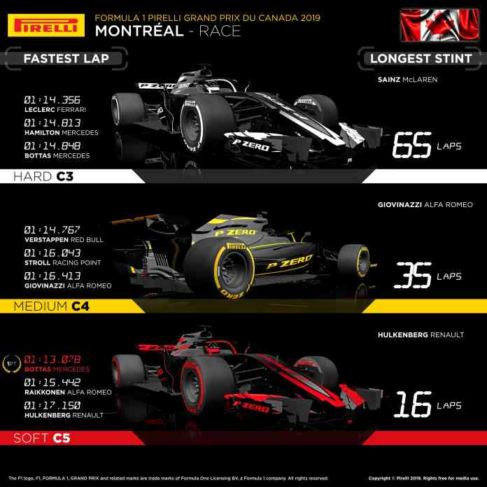 2019 Canadian Grand Prix, Sunday - Tyre Analysis