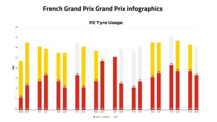 2019 French Grand Prix, Day 1 - Tyre Usage