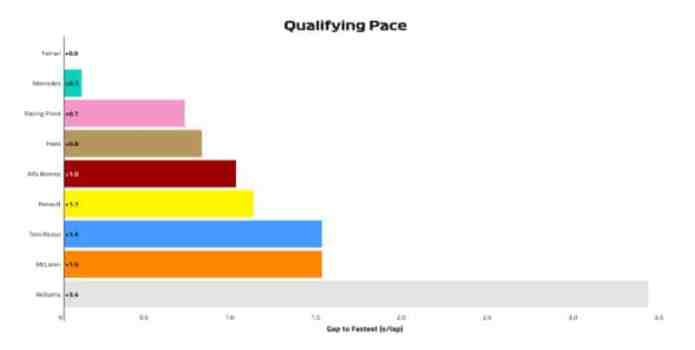 2019 German Grand Prix, Day 1 - Qualifying Pace
