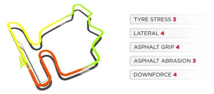 Hungaroring Track Characteristics