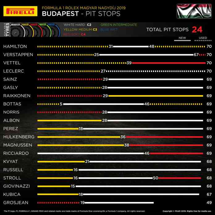 2019 Hungarian Grand Prix - Pit Stops