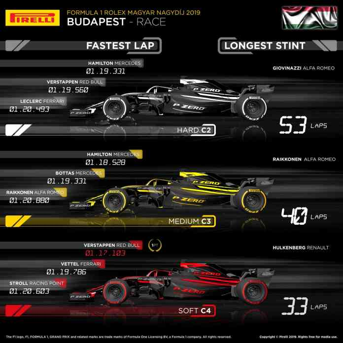 2019 Hungarian Grand Prix - Tyre Analysis