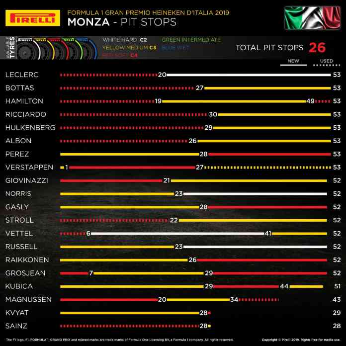 2019 Italian Grand Prix, Sunday - Pit Stops