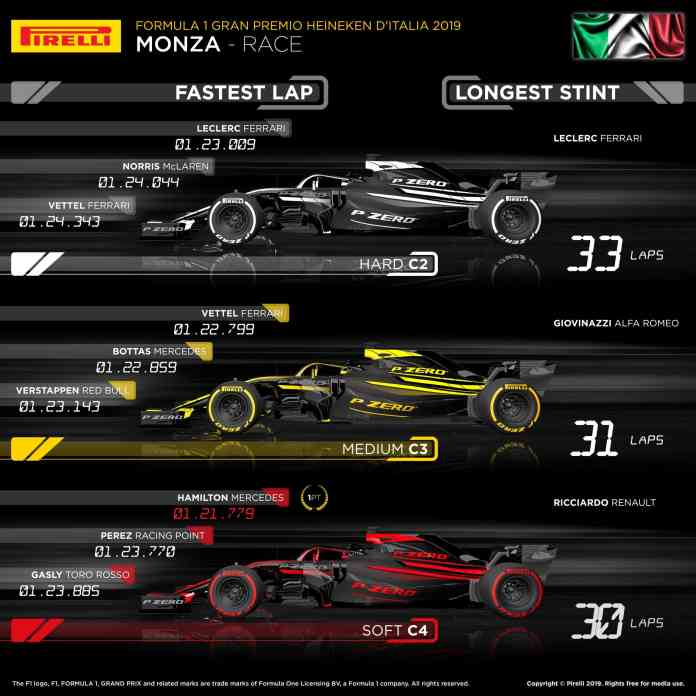 2019 Italian Grand Prix, Sunday - Tyre Usage