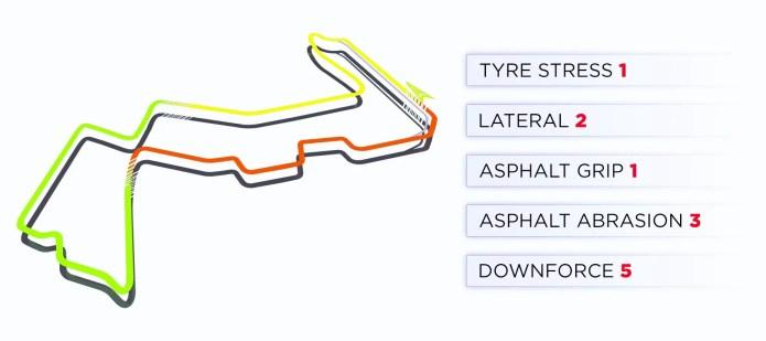 2019 Singapore Grand Prix: Singapore Track Characteristics